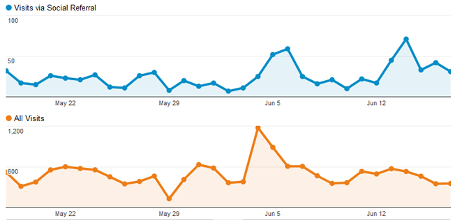 Google Analytics grafiek - sociale bronnen