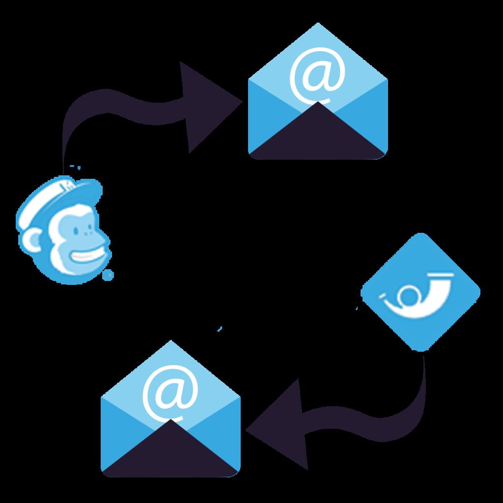 Laposta versus Mailchimp